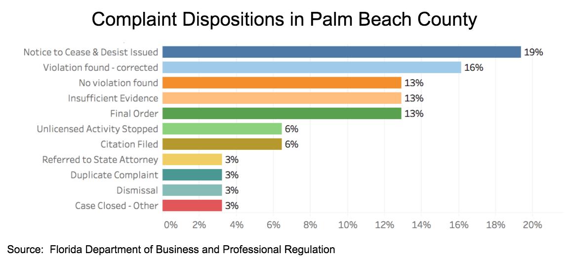 Complaint Dispositions Pbc Palm Beach Pool Pros