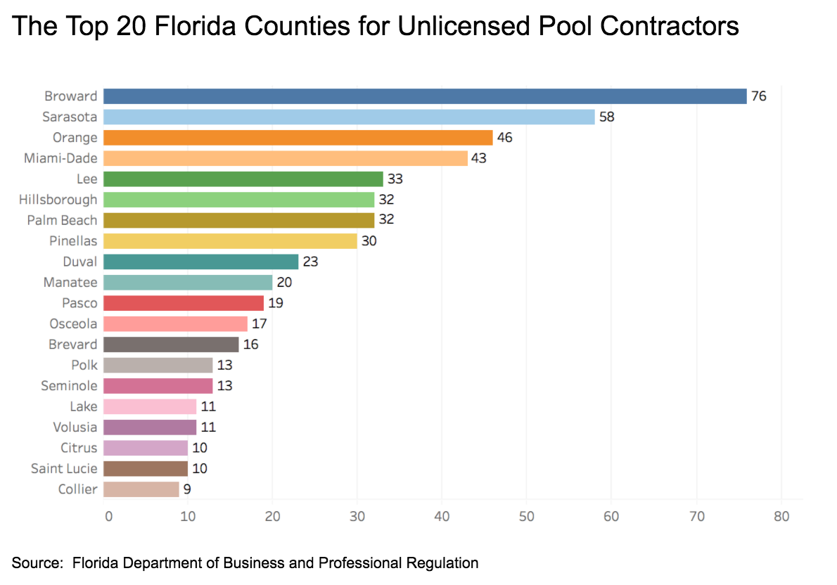2017 Report On Florida Unlicensed Pool Contractors